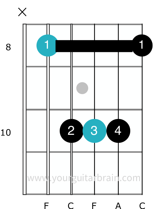 a shape f barre chord guitar easy bar shape acoustic electric beginners cheats hard chord