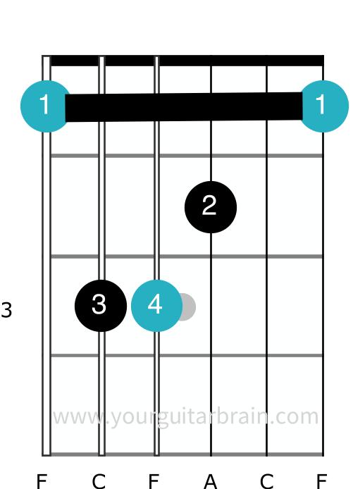F Major barre chord full guitar open shape easy beginner barre tips