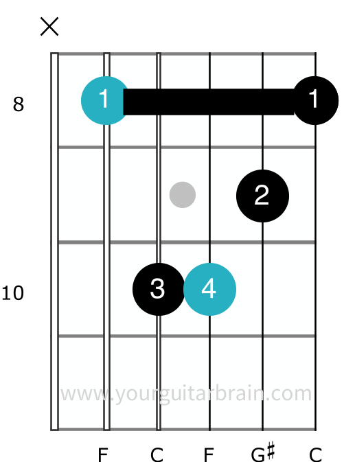 F minor barre chord shape A shape guitar electric acoustic easy cheats beginner