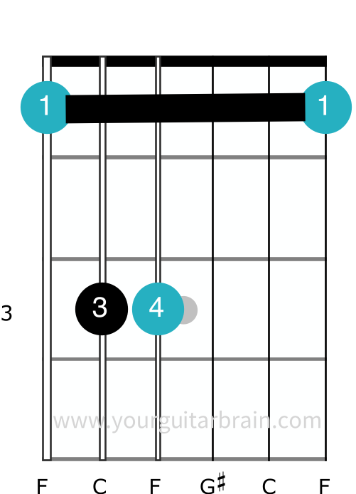 F minor barre chord shape E shape guitar electric acoustic easy cheats beginner