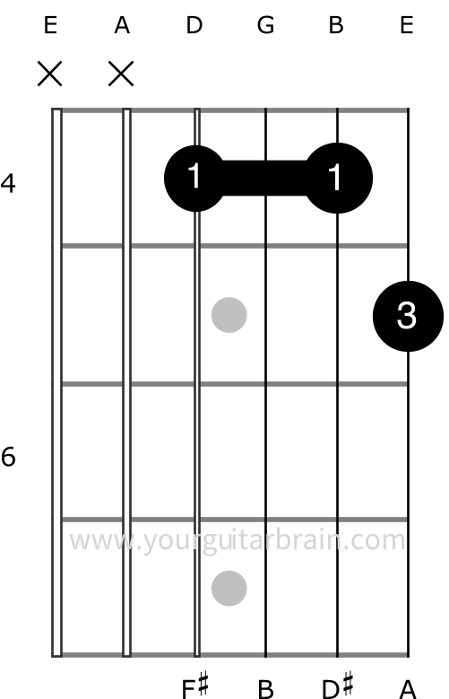 how to play the B7 guitar chord inversion easy shape beginners variation diagram