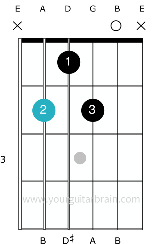 B7 guitar chord shape how to play open easy beginner diagram variation easy no pinky