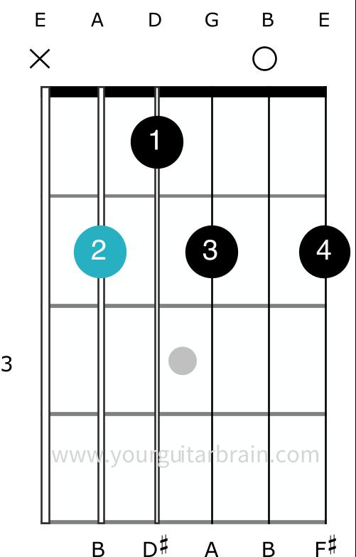 B7 guitar chord shape how to play open easy beginner diagram variation