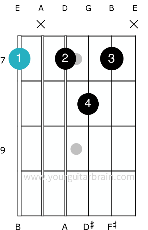 b7 dominant chord variation alternative CAGED guitar shape beginners funk blues country